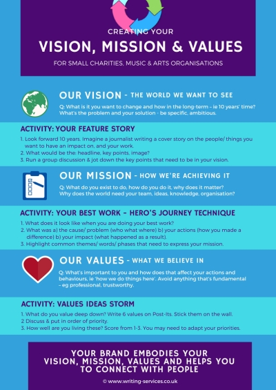Vision, mission, values infographic